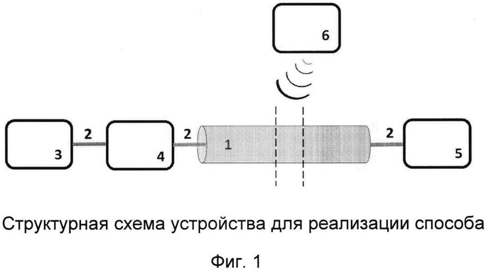 Способ симплексной передачи данных по оптическому волокну кабельной линии
