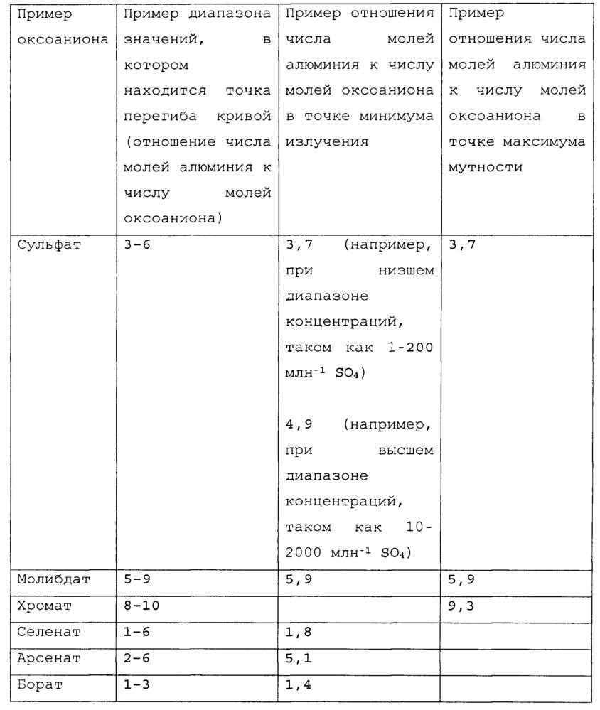 Определение концентрации оксоанионов с помощью алюминийсодержащих реагентов
