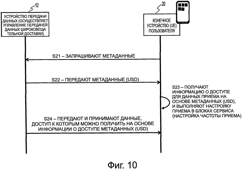 Устройство связи, способ передачи данных управления связью и способ приема данных управления связью