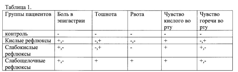 Способ диагностики вида рефлюкса при гастроэзофагеальной рефлюксной болезни