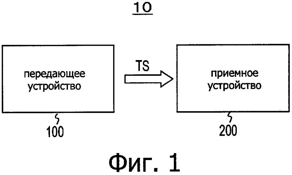 Передающее устройство, способ передачи, приемное устройство и способ приема