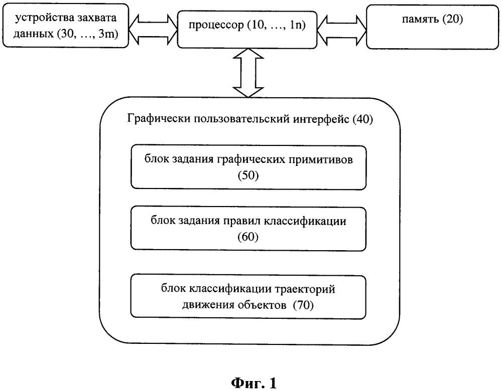Система и способ обнаружения тревожных траекторий движения объектов