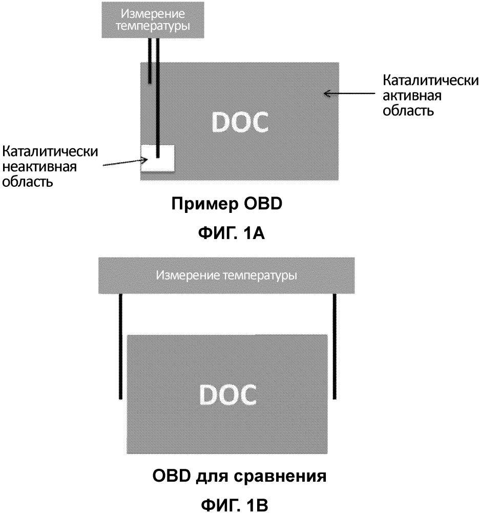 Бортовая система диагностики для каталитически активной подложки