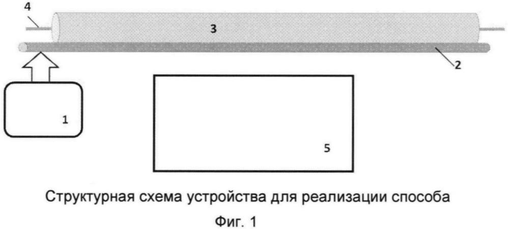 Способ защиты от утечки речевой информации через волоконно-оптические линии