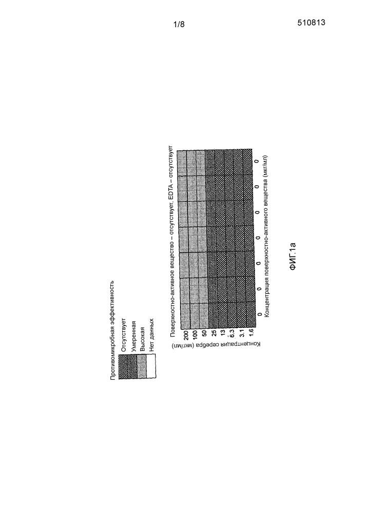Композиция, содержащая противомикробные ионы металла и четвертичное катионное поверхностно-активное вещество