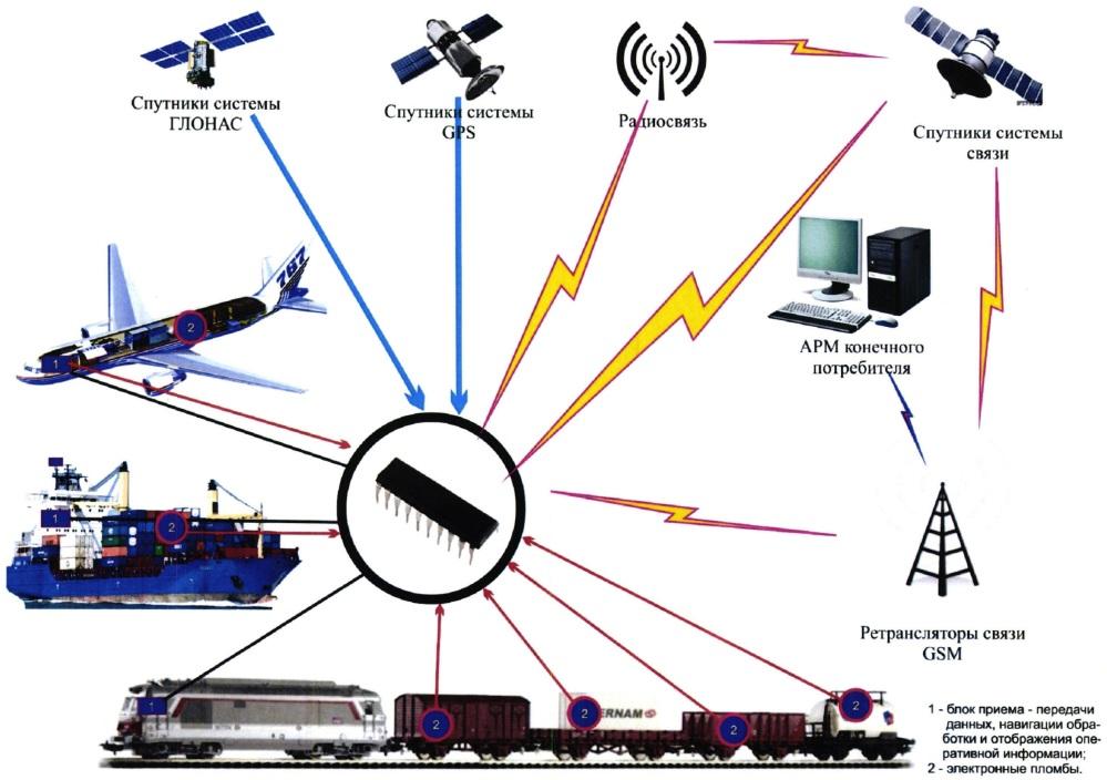 Система автоматизированного учета грузовых перевозок и online мониторинга сохранности грузов