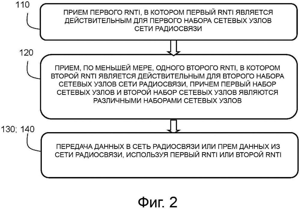 Присвоение множества временных идентификаторов радиосети устройству пользователя