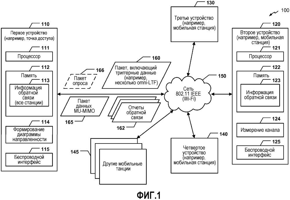 Протокол обратной связи многопользовательского многоканального входа - многоканального выхода (mu-mimo)