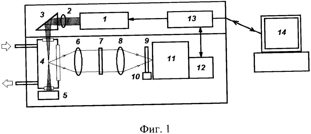 Анализатор состава природного газа