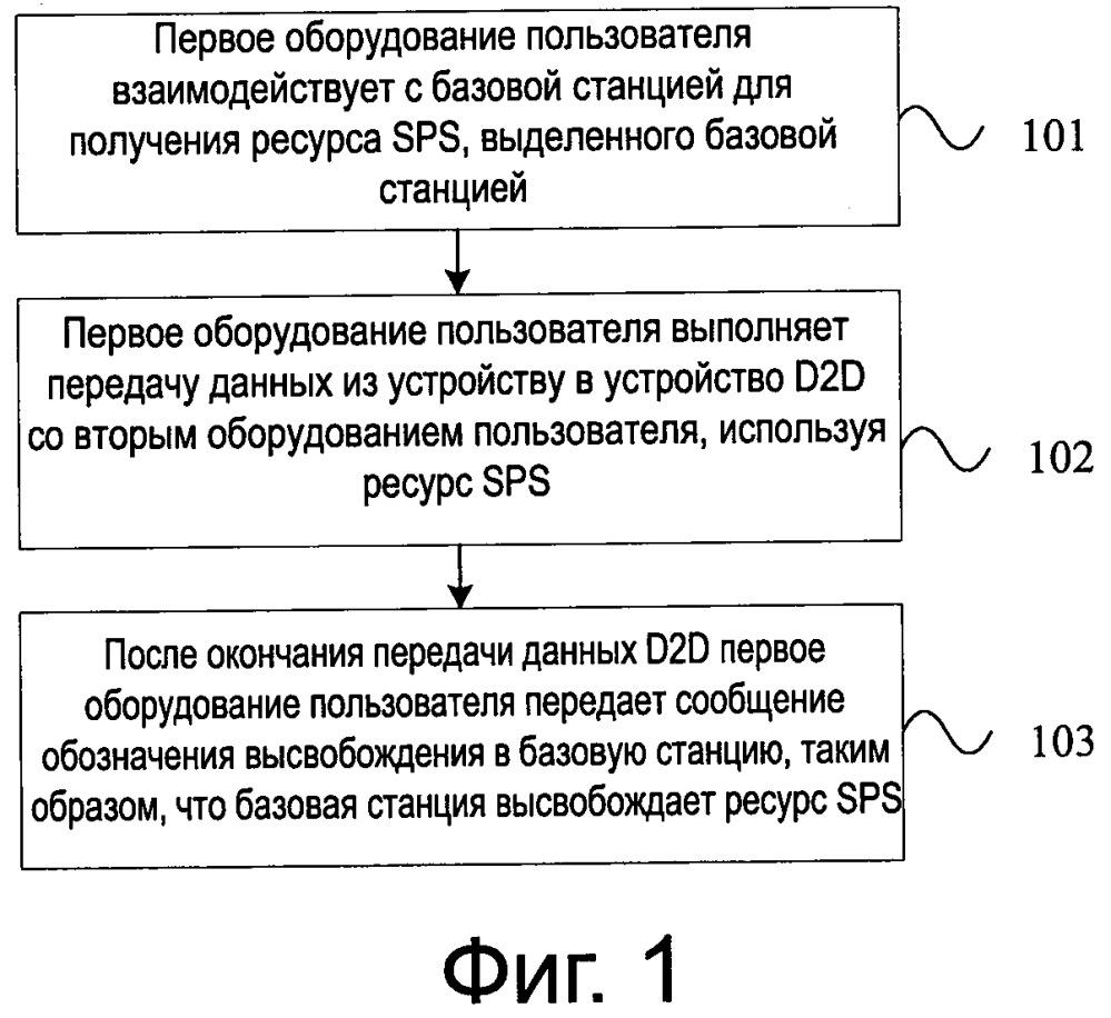 Способ и устройство для полупостоянного планирования sps