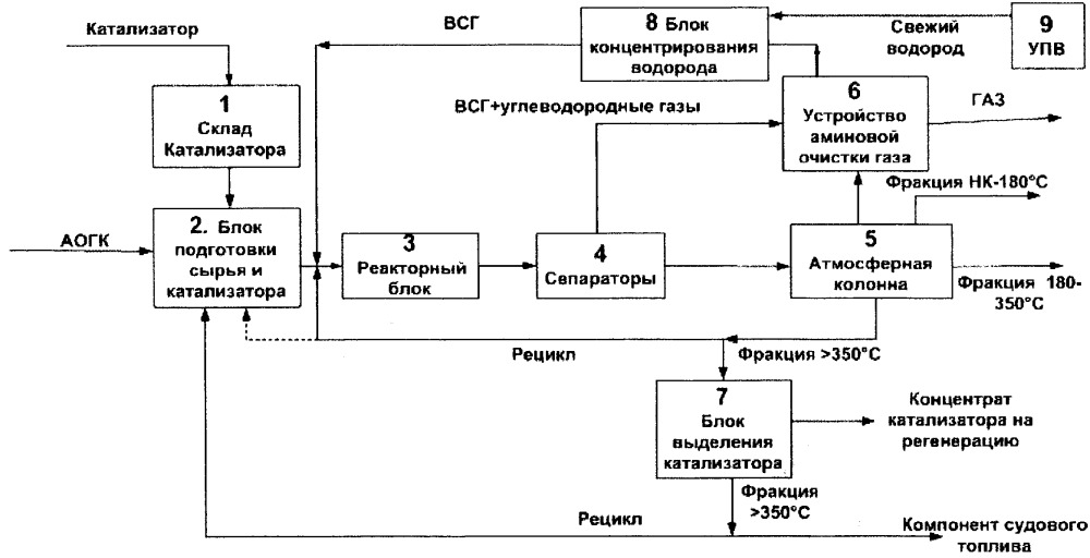 Способ комплексной переработки остатка атмосферной дистилляции газового конденсата и установка для его осуществления