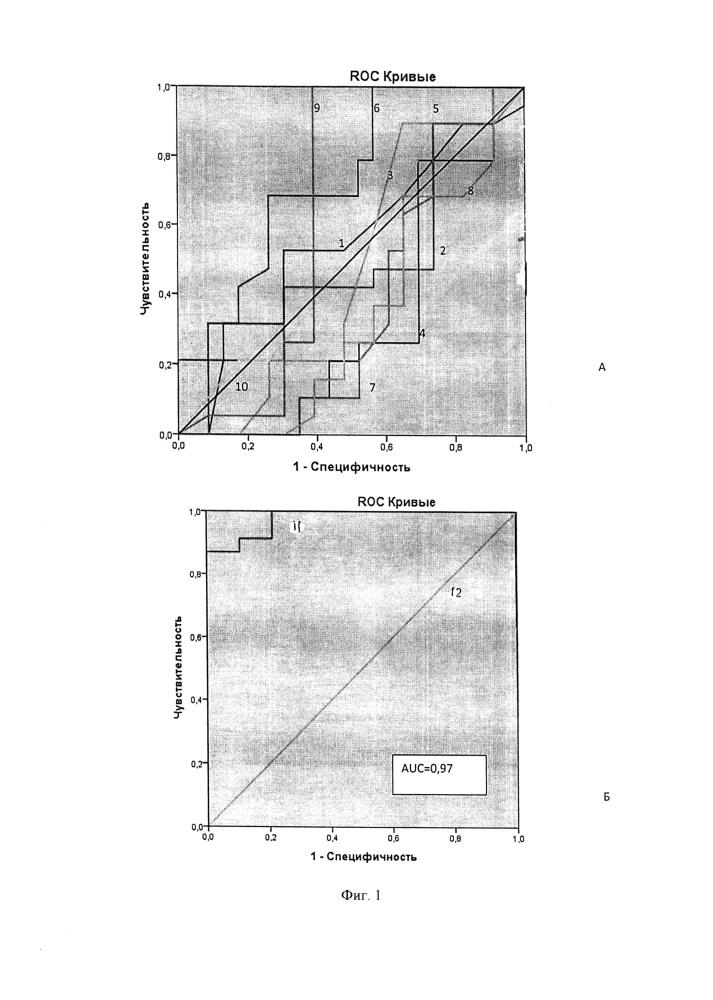 Способ прогнозирования исходов вспомогательных репродуктивных технологий при трубном бесплодии
