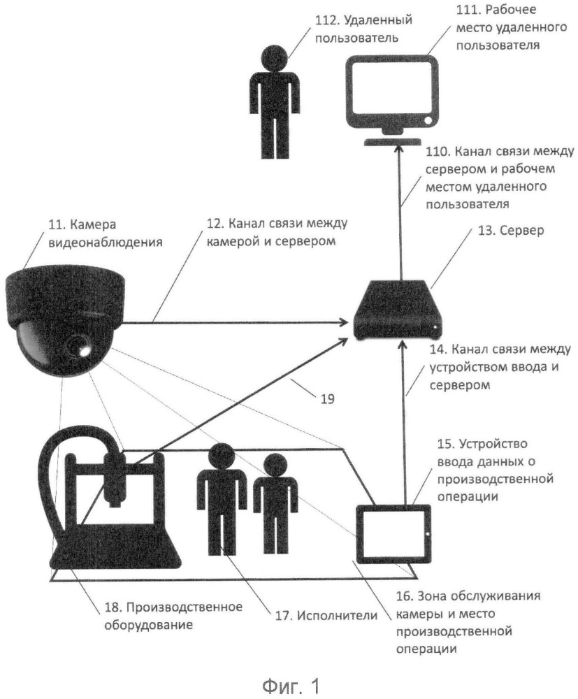Способ (варианты) систематизации видеоданных производственного процесса и система (варианты)