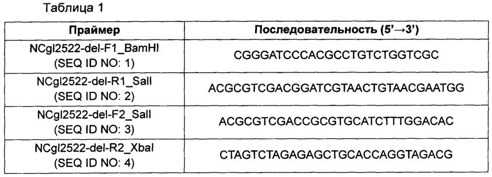 Микроорганизм для продуцирования диамина и способ получения диамина с его использованием