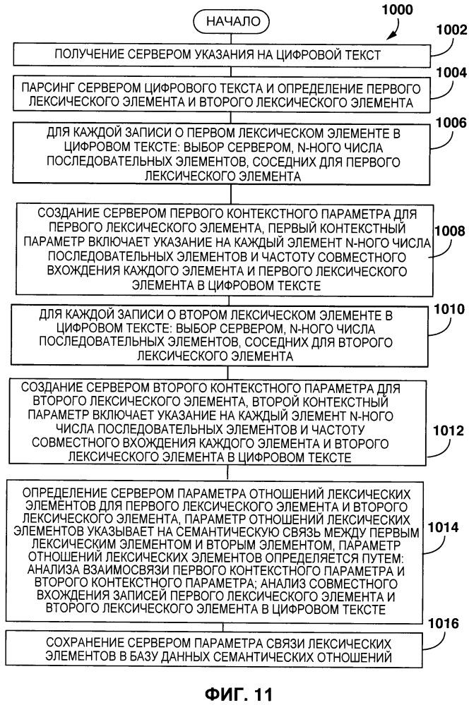 Способ и система автоматического создания тезауруса