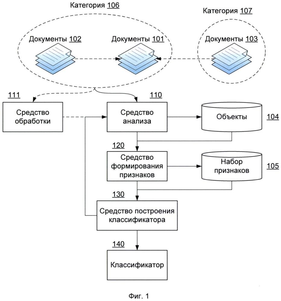 Способ обучения классификатора, предназначенного для определения категории документа