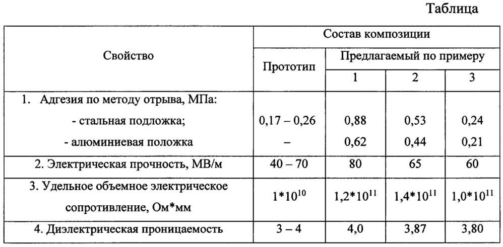Композиция для кремнийорганического электроизоляционного материала