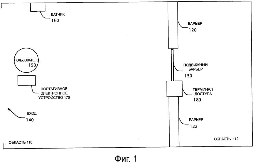 Управление доступом, используя портативные электронные устройства