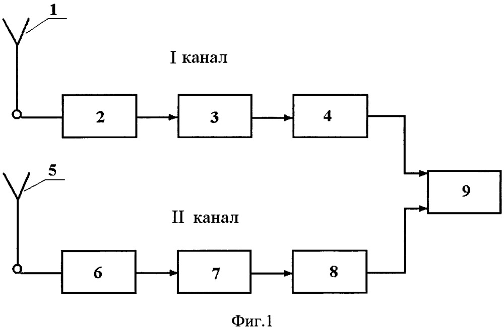 Способ измерения напряженности электростатического поля