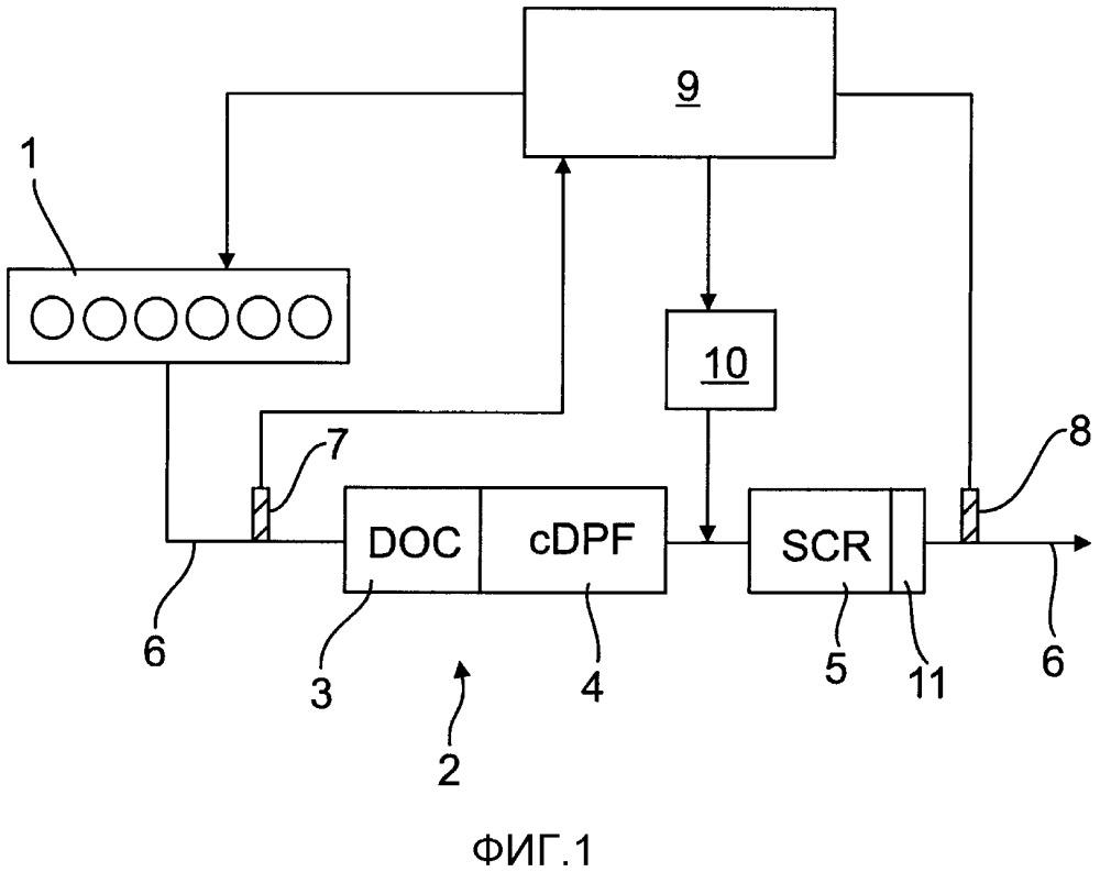 Способ и устройство для определения эффективности установки очистки отработавших газов