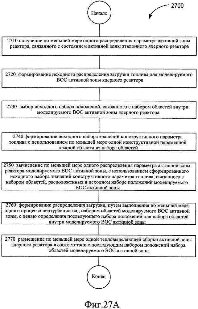 Способ и система для формирования распределения загрузки активной зоны ядерного реактора