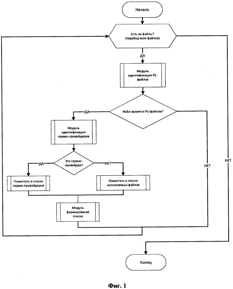 Система и способ защиты финансовых устройств, использующих стандарт xfs, от несанкционированного доступа