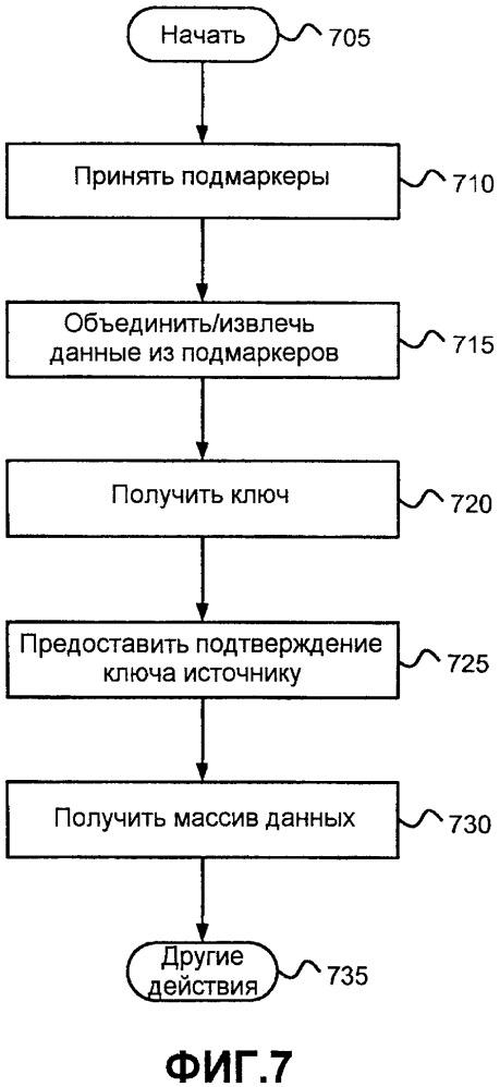 Совместимость с расширением размера маркера разгрузки