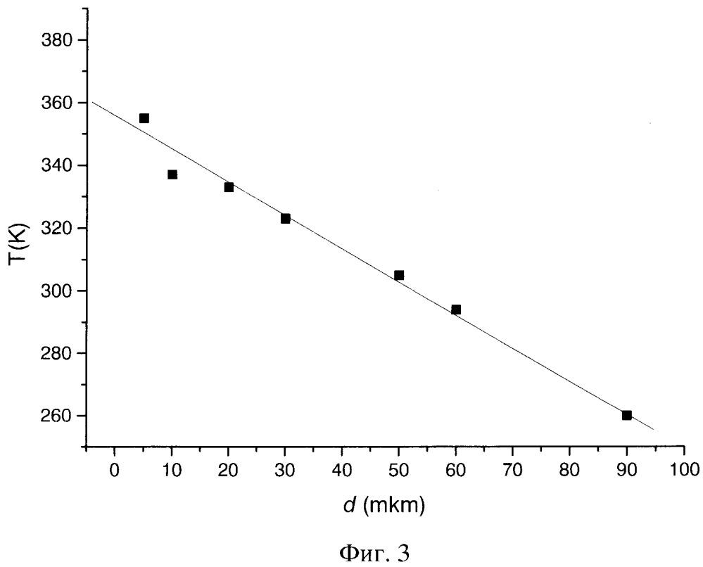 Способ оценки толщины тонких полимерных пленок