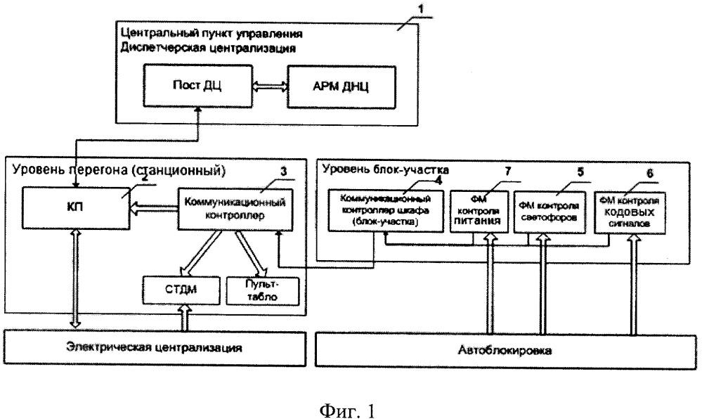 Способ и система диагностирования автоматической блокировки и система диспетчерской централизации управления движением поездов