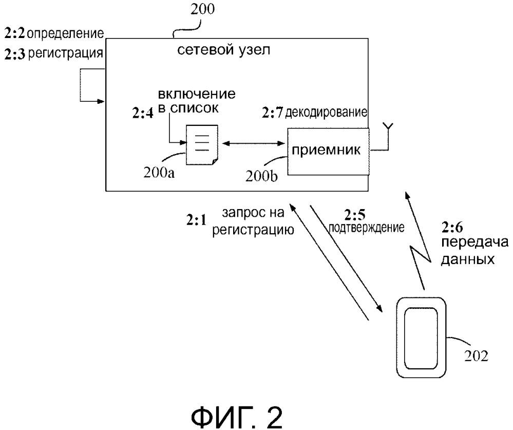 Способы и узлы для декодирования данных, переданных по каналу восходящей линии связи, на основании конкуренции