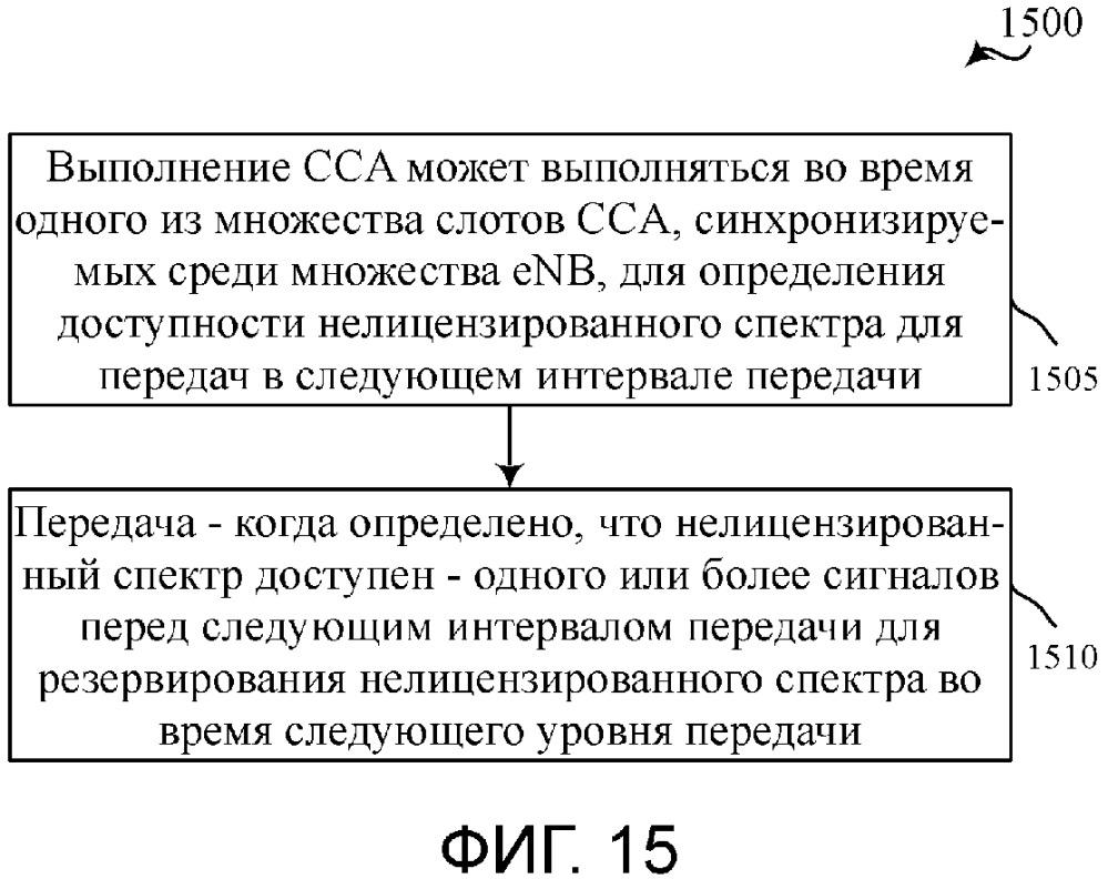 Схема резервирования с прослушиванием перед передачей для беспроводной связи в нелицензированном спектре