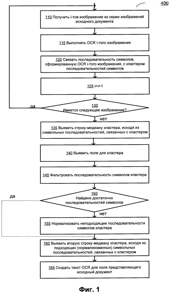 Способы и системы оптического распознавания символов серии изображений