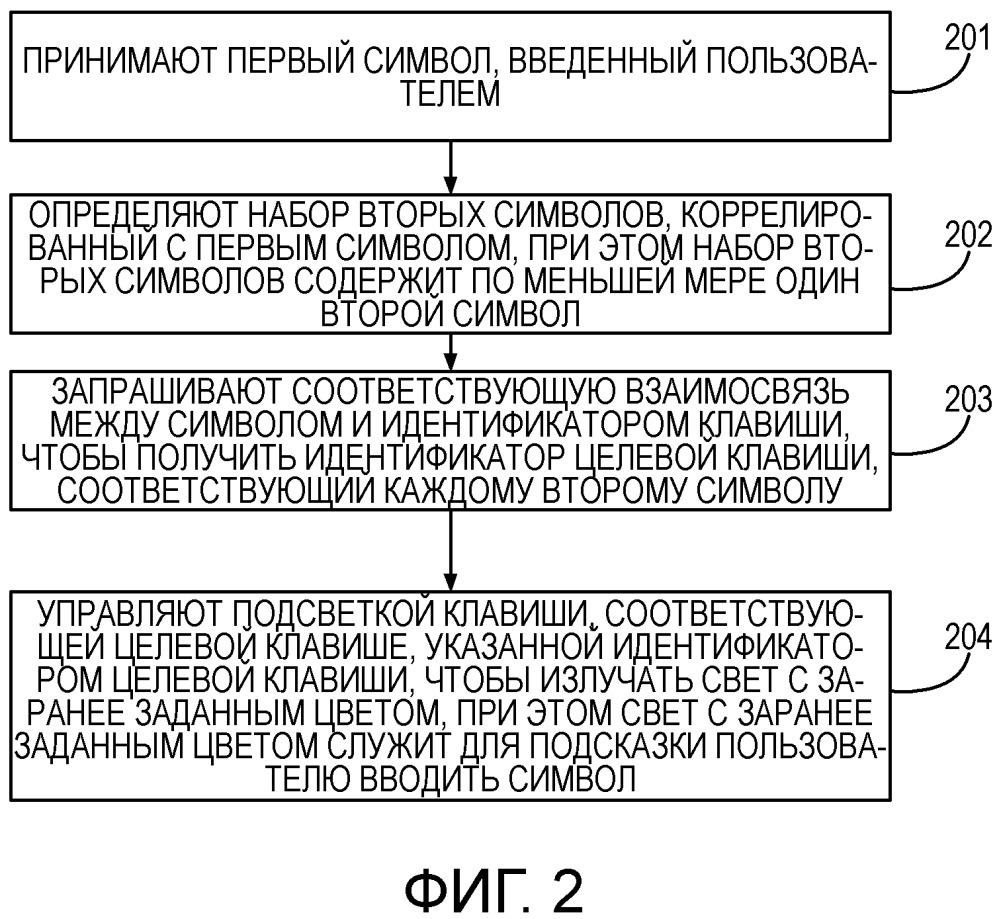Способ, устройство и система для ввода символа