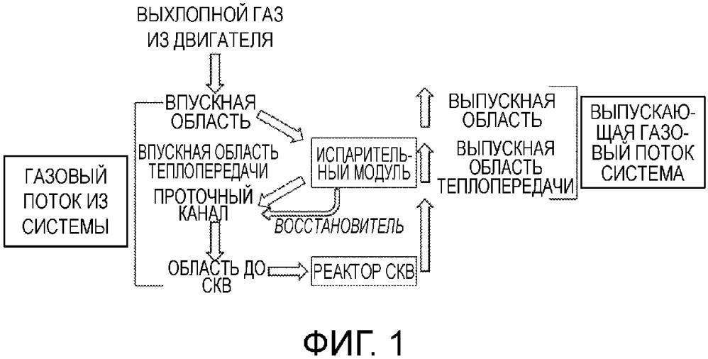 Компактная система селективного каталитического восстановления для восстановления оксидов азота в обогащенном кислородом выхлопном газе двигателей внутреннего сгорания мощностью от 500 до 4500 квт
