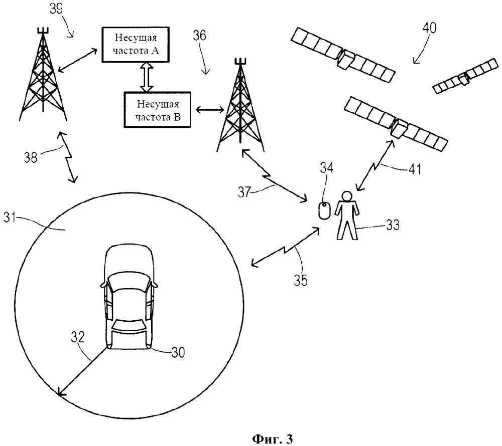 Система доступа и безопастности транспортного средства (варианты)