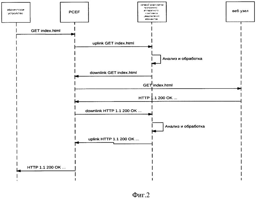 Способ уведомления абонента в сетях сотовой связи и устройство для его осуществления