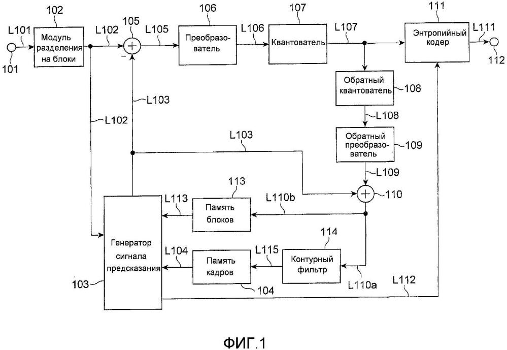 Устройство кодирования с предсказанием видео, способ кодирования с предсказанием видео, устройство декодирования с предсказанием видео и способ декодирования с предсказанием видео