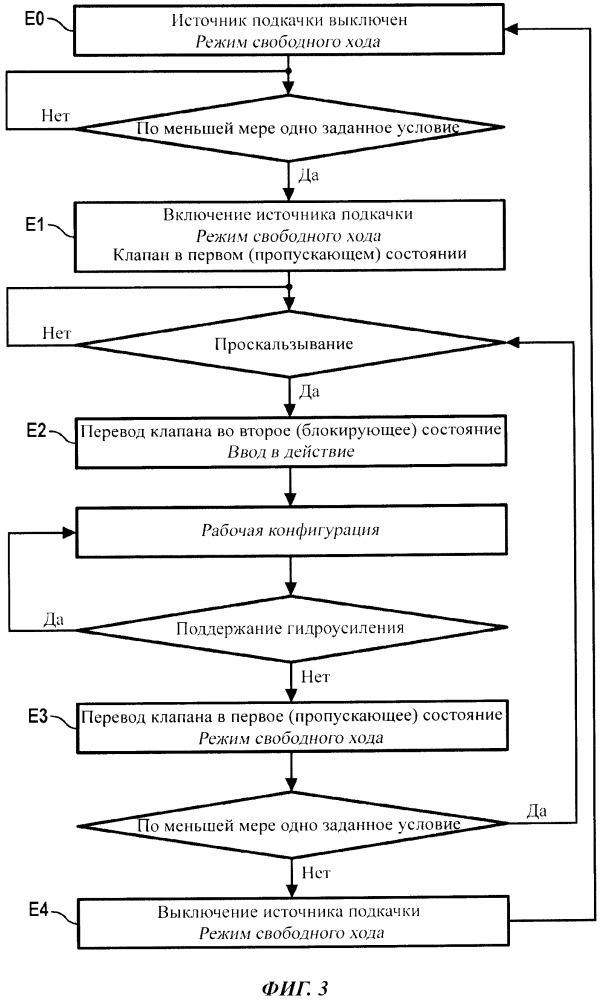 Система гидроусиления