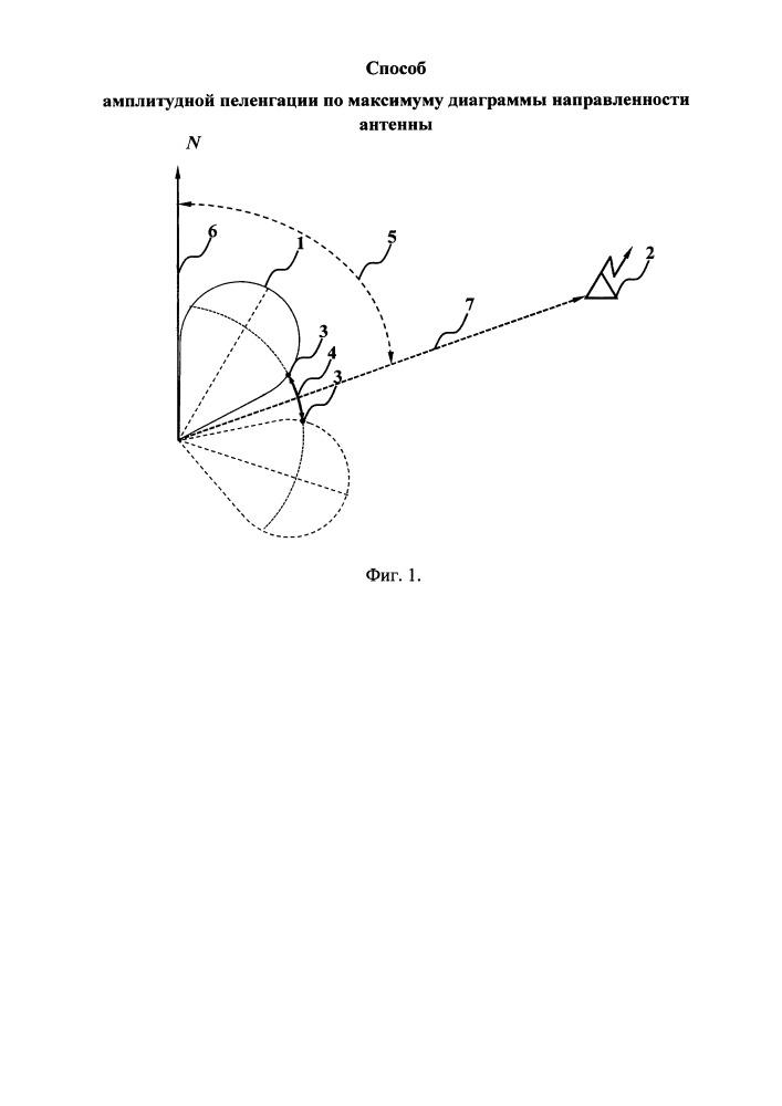 Способ амплитудной пеленгации по максимуму диаграммы направленности антенны
