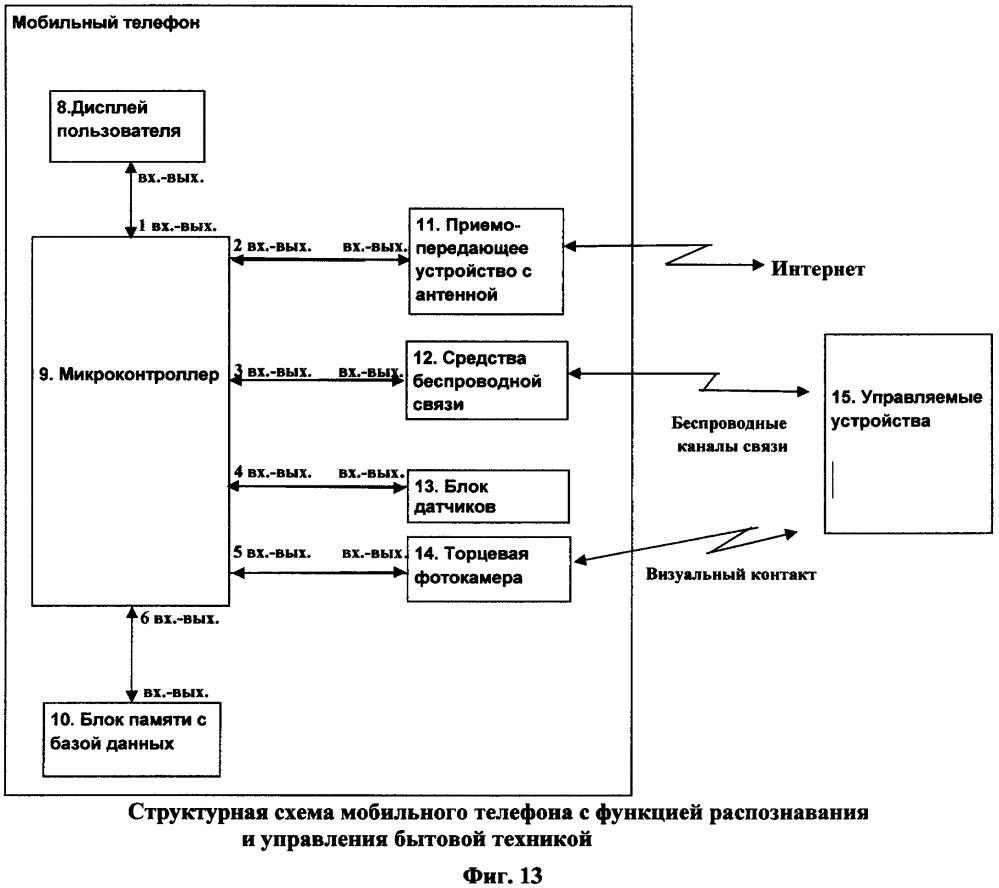 Способ распознавания и управления бытовой техникой мобильным телефоном и мобильный телефон для его реализации