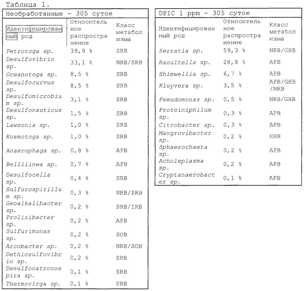 Соли дифенилиодония как ингибиторы сульфидообразования и противомикробные средства