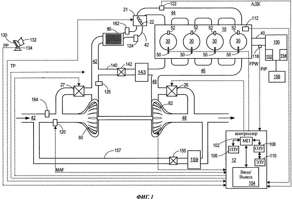 Способ (варианты) и система регулирования воздушного потока двигателя на основании сигналов кислородного датчика