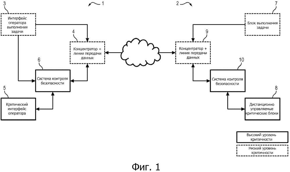 Система для дистанционно управляемых систем