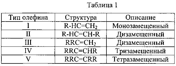 Способ олигомеризации легких олефинов, включая пентены