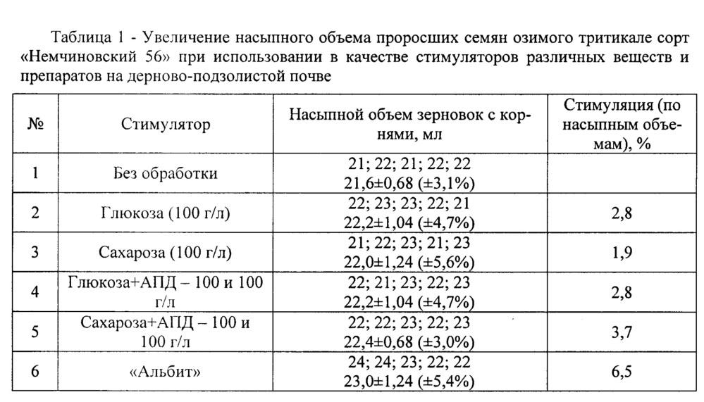 Способ оценки биологической активности препаратов, рекомендуемых для повышения посевных качеств семян зерновых культур