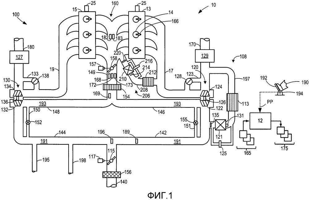 Способы и система для двигателя