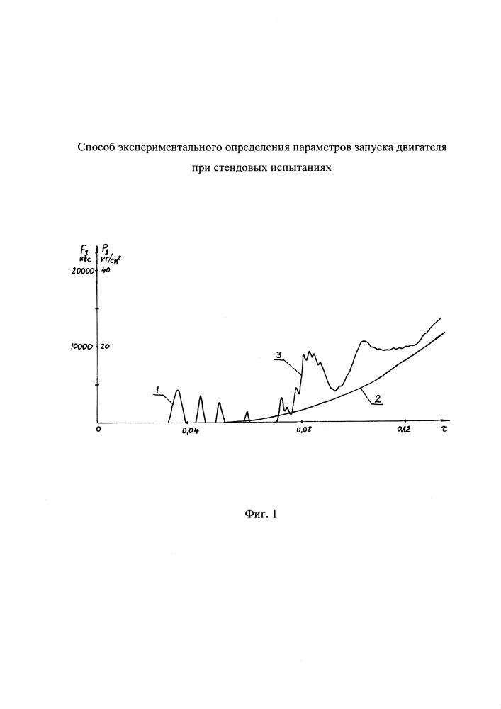 Способ экспериментального определения параметров запуска двигателя при стендовых испытаниях