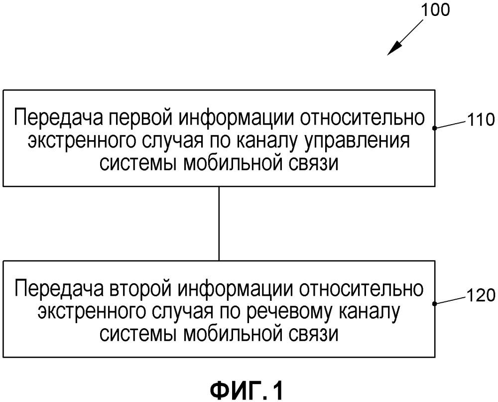 Способ передачи информации относительно экстренного случая между мобильным оконечным устройством и пунктом управления экстренной службы