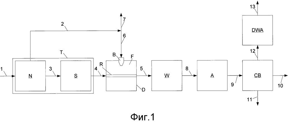 Способ и устройство для производства синтез-газа
