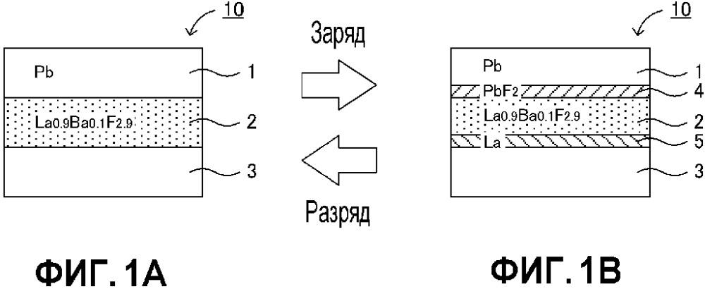 Фторид-ионная батарея и способ изготовления фторид-ионной батареи